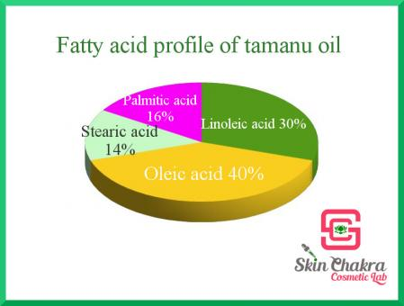 Tamanu oil, organic, cold pressed 250 ml
