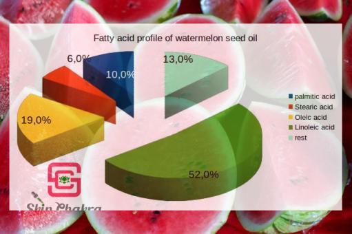 Watermelon seed oil, organic 500 ml